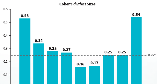Vertical bar graph, 9 bars. Title: Cohen's d Effect Sizes. Left to right: .53, .34, .28, .27, .16, .17, .25, .25, .54