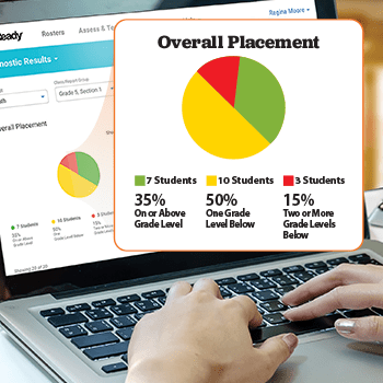 Computer screen and a close-up of i-Ready's assessment dashboard showing student grade-level placement.