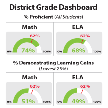 Sarasota County School District Academic Performance Dashboard showing all students' Math and ELA proficiency.