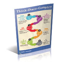 Ready Mathematics Think-Share Compare Routine Classroom Poster.