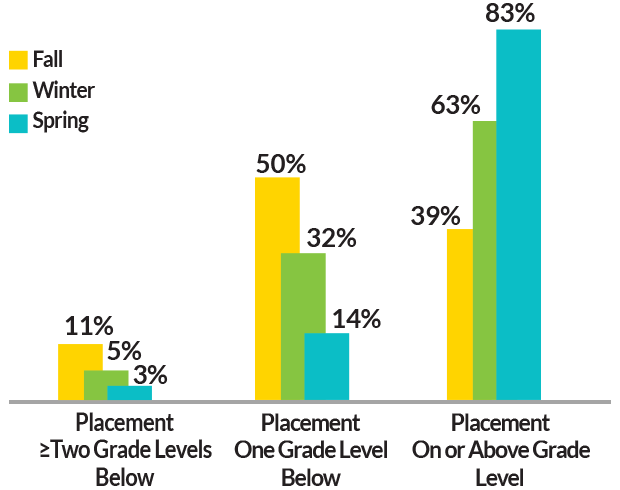 Bar chart showing Sarasota County School District proficiency growth for Grade 3.