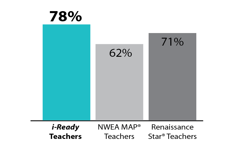 Bar chart showing preference for i-Ready over competitors.