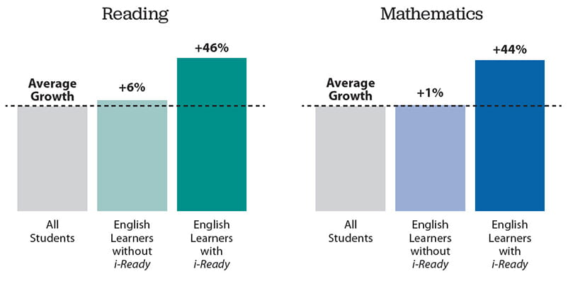 Graph showing higher rates of growth for English Learners using i-Ready Personalized Instruction.