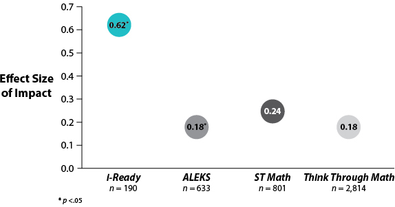 Graph showing i-Ready has a larger effect size of impact than ALEKS, ST Math, and Think Through Math.