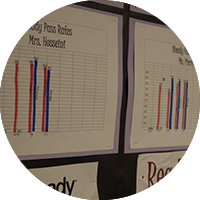 i-Ready progress charts.
